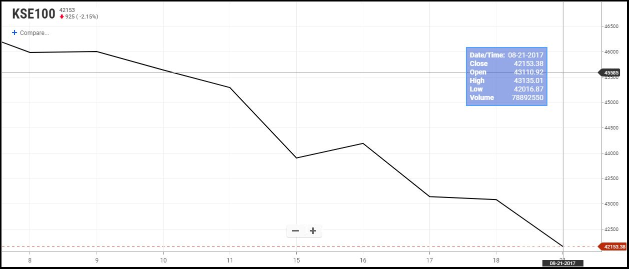 Closing Bell: KSE-100 Index loses 925 points, down by 2 15% - Mettis