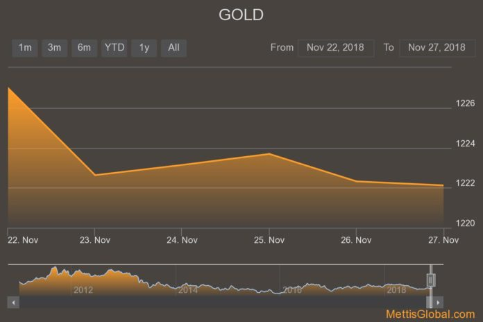 Gold and Crude oil prices edge lower ahead of G20 meeting - Mettis
